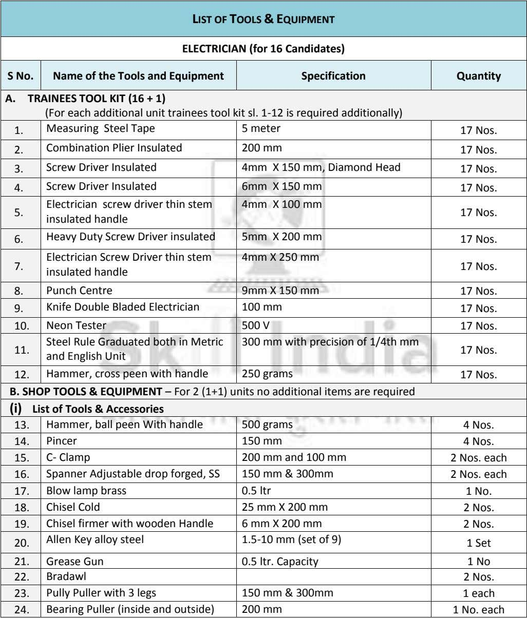 LIST OF TOOLS & EQUIPMENT ELECTRICIAN (for 16 Candidates) S No. Name of the Tools