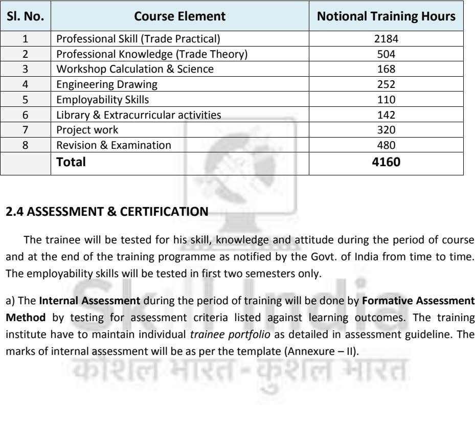 Sl. No. Course Element Notional Training Hours 1 Professional Skill (Trade Practical) 2184 2 Professional