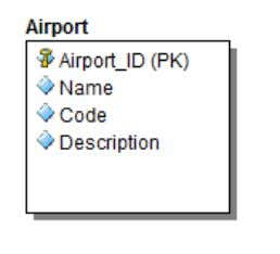 will introduce just one table in the schema: 'Airport'. Two main views of this table will