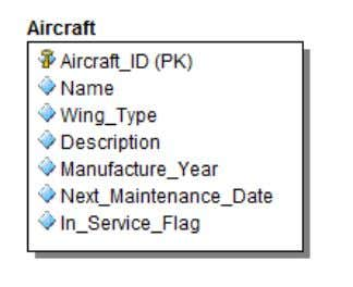 schema. For this chapter we introduce the Air craft table: Here is the SQL DDL to