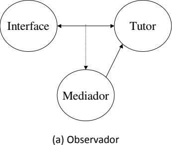 Interface Tutor Mediador (a) Observador