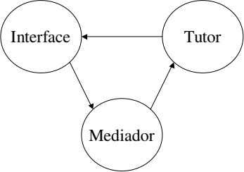 Interface Tutor Mediador