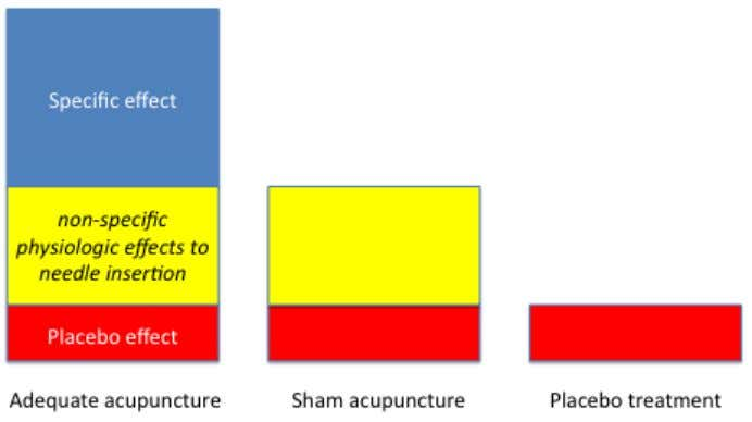 Function of Brain 11 http://dx.doi.org/10.5772/55184 Figure 1. Three effects of acupuncture treatment. Left