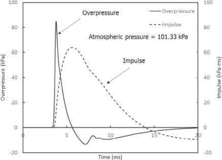 of overpressure in the (a) first and (b) second phases. Fig. 5. Overpressure and impulse time