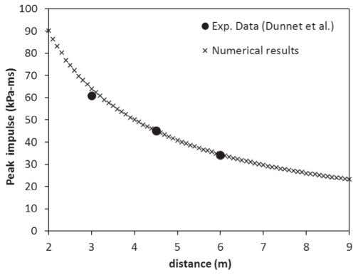 and impulse time histories at 3 m from the charge. Fig. 6. Comparison between simulation results