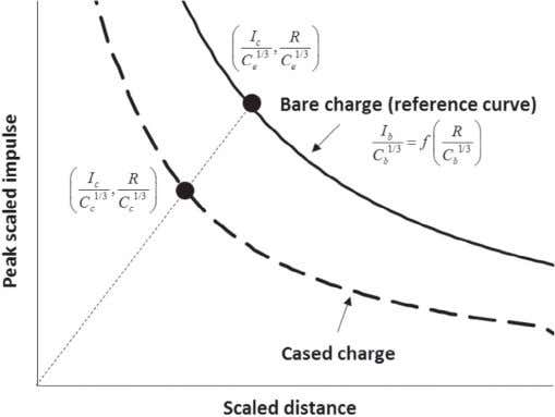 of the cased and bare charges with exper- imental data. Fig. 10. Calculation methodology of the