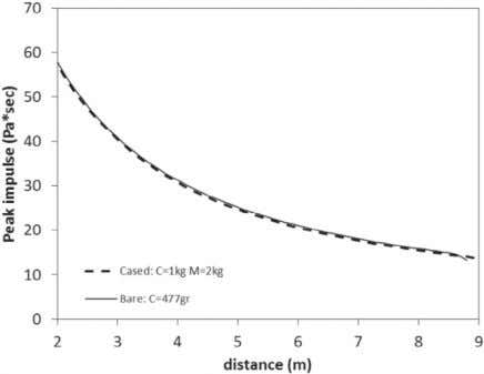 Journal of Impact Engineering 94 (2016) 13–22 Fig. 12. Impulse against distance for the 477-gr bare