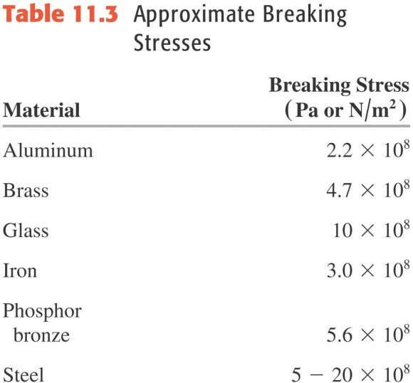 in Figure 11.18 below. • Table 11.3 shows some approximate breaking stresses. Copyright © 2012 Pearson