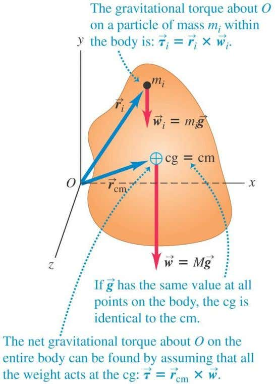 gravity with altitude, the center of gravity is the same as the center of mass. Copyright