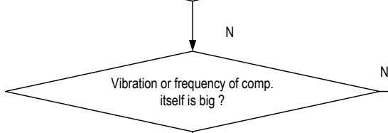 N N Vibration or frequency of comp. itself is big ?