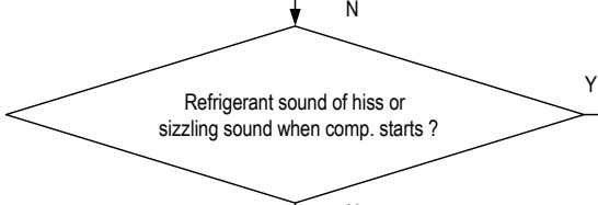N Y Refrigerant sound of hiss or sizzling sound when comp. starts ?