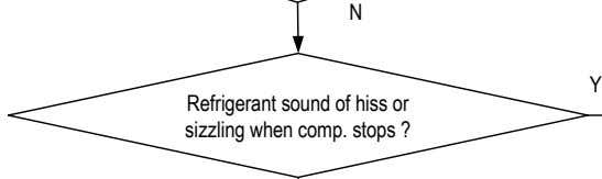 N Y Refrigerant sound of hiss or sizzling when comp. stops ?