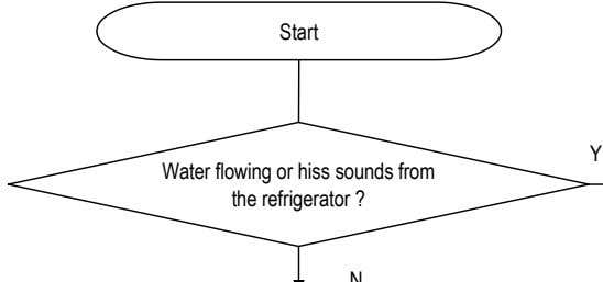 Start Y Water flowing or hiss sounds from the refrigerator ?