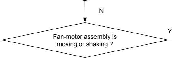 N Y Fan-motor assembly is moving or shaking ?