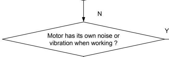 N Y Motor has its own noise or vibration when working ?