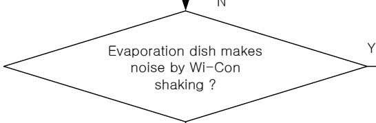 Y Evaporation dish makes noise by Wi-Con shaking ?