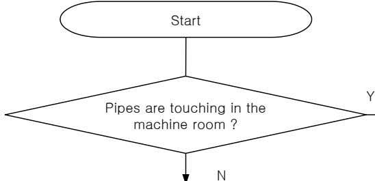 Start Y Pipes are touching in the machine room ? N
