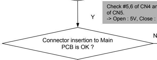 Y N Connector insertion to Main PCB is OK ?