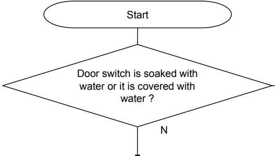 Start Door switch is soaked with water or it is covered with water ? N