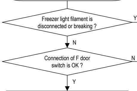 Freezer light filament is disconnected or breaking ? Y N Connection of F door switch