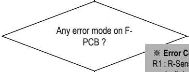 Any error mode on F- PCB ?