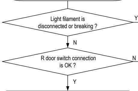 Light filament is disconnected or breaking ? Y N R door switch connection is OK