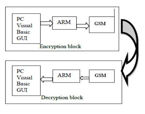the image and then image is transmitted in the network . Figure 2: Experimental block diagram