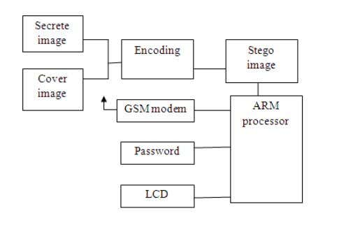 blocks. 1) Personal computer (PC) 2) ARM7TDMI 3) GSM 900 Figure 3: Block diagram of Encryption