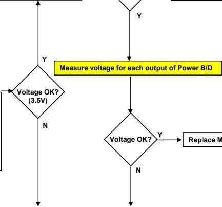 Y Measure voltage for each output of Power B/D Voltage OK? (3.5V) N Y Voltage