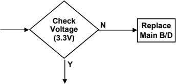 Check N Replace Voltage Main B/D (3.3V) Y