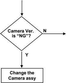 "Camera Ver. N is ""NG""? Y Change the Camera assy"