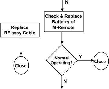 N Check & Replace Batterry of Replace RF assy Cable M-Remote Y Normal Close Operating?