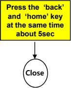 Press the 'back' and 'home' key at the same time about 5sec Close