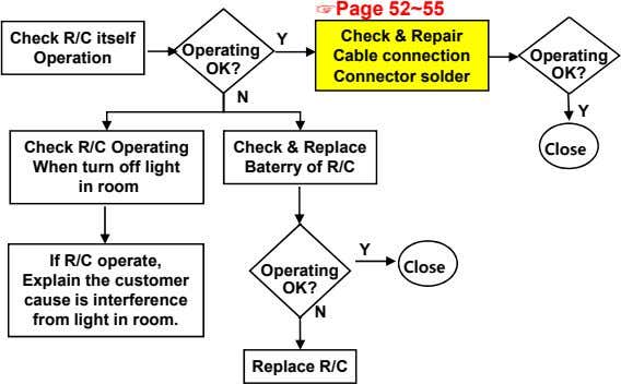 Page 52~55 Check R/C itself Operation Y Operating Check & Repair Cable connection Connector solder