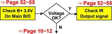 Page 52~55 Page 52~55 Y Check B+ 3.5V On Main B/D Check IR Voltage Output