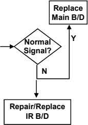 Replace Main B/D Y Normal Signal? N Repair/Replace IR B/D