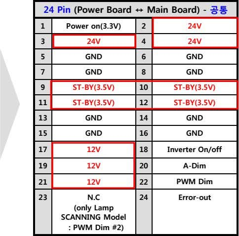 24 Pin (Power Board Main Board) - 1 Power on(3.3V) 2 24V 3 24V 4