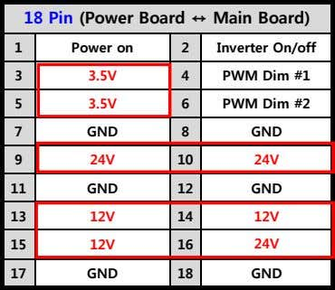 18 Pin (Power Board Main Board) 1 Power on 2 Inverter On/off 3 3.5V 4