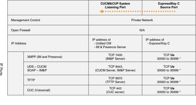 CUCM&CUP System ExpressWay C Listening Port Source Port Management Control Private Network Open Firewall N/A
