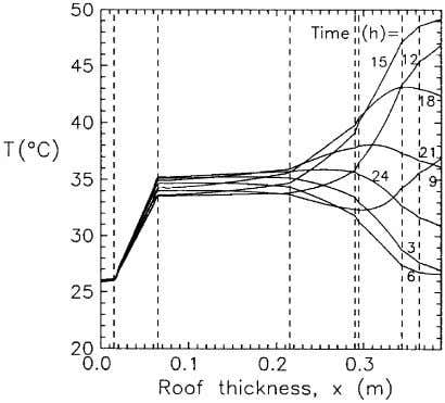 S.A. Al-Sanea / Building and Environment 37 (2002) 665–675 Fig. 11. Temperature variations across the roof