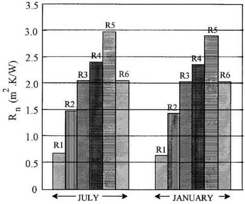 square meter for all roof structures in July and January. Fig. 15. Total nominal thermal resistances