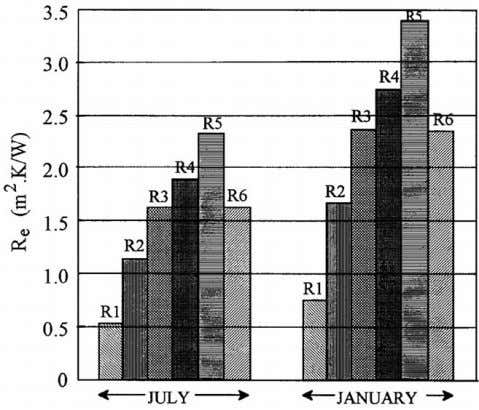 S.A. Al-Sanea / Building and Environment 37 (2002) 665–675 Fig. 16. Total e ective thermal resistances