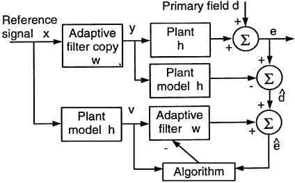 MULTICHANNEL AFFINE AND FAST AFFINE PROJECTION ALGORITHMS 55 Fig. control. 1. Delay compensated modified-filtered-