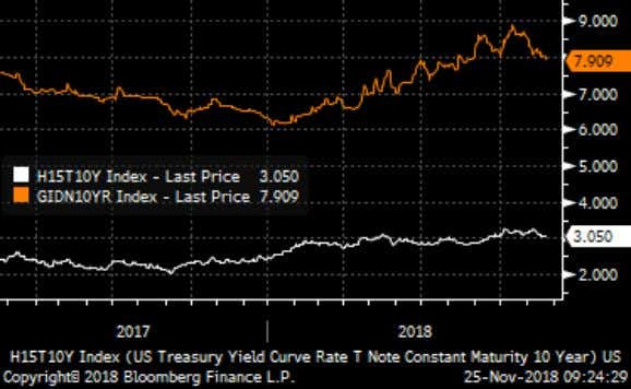 FORECAST PRICE TEAM Chart 1. Yield UST 10y vs ID 10y Chart 2. Bond Holder 120.0%