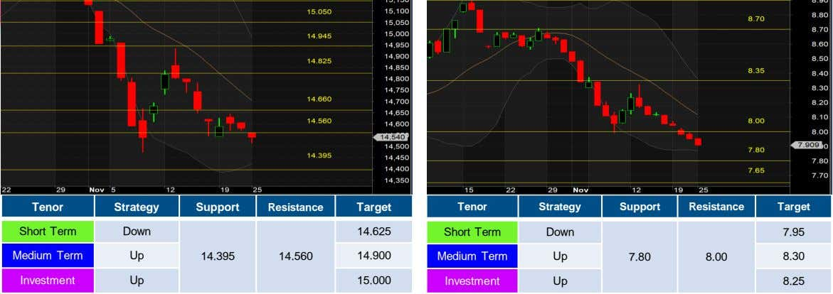 Tenor Strategy Support Resistance Target Tenor Strategy Support Resistance Target Short Term Down 14.625