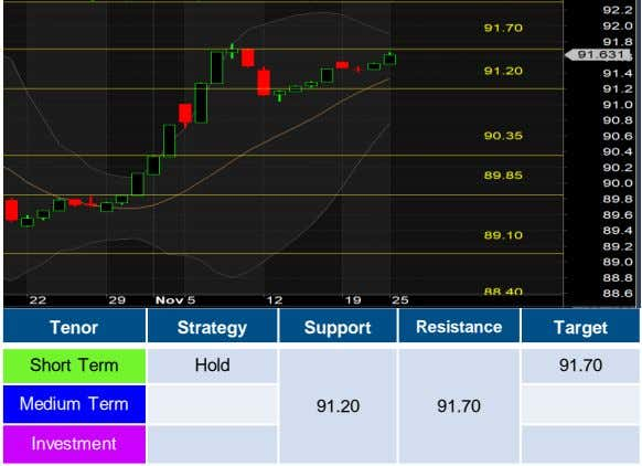 Tenor Strategy Support Resistance Target Short Term Hold 91.70 Medium Term 91.20 91.70 Investment