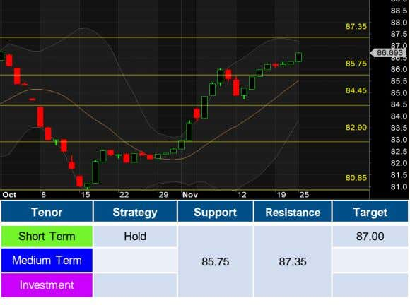 Tenor Strategy Support Resistance Target Short Term Hold 87.00 Medium Term 85.75 87.35 Investment
