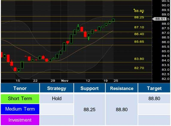 Tenor Strategy Support Resistance Target Short Term Hold 88.80 Medium Term 88.25 88.80 Investment