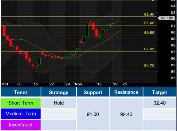 Tenor Strategy Support Resistance Target Short Term Hold 92.40 Medium Term 91.00 92.40 Investment