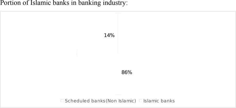 Portion of Islamic banks in banking industry: 14% 86% Scheduled banks(Non Islamic) Islamic banks